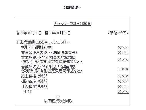 キャッシュフロー計算書の間接法
