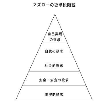 マズローの欲求段階説