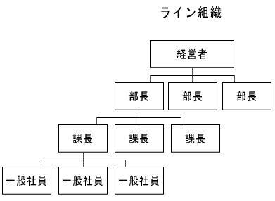 指示 命令 系統 一元化 の 原則