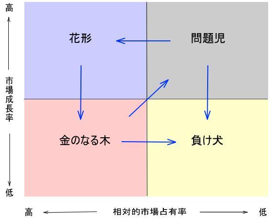 PPM(プロダクト・ポートフォリオ・マネジメント)